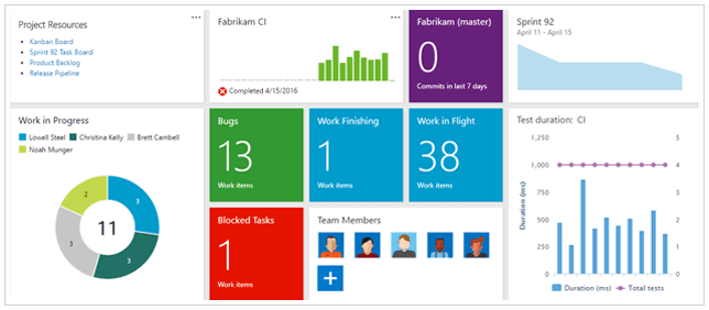 Course: Azure DevOps Server (TFS) Agile/Scrum Bootcamp — for Managers &  Coaches · 1 day [I4] — SoftO2