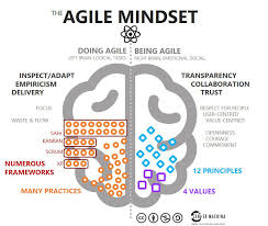 Agile and Lean mindset