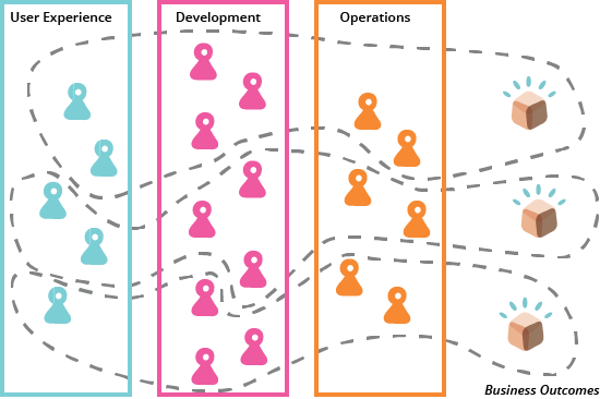 Cross-organization teams