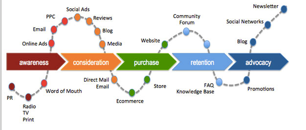Customer journey focus