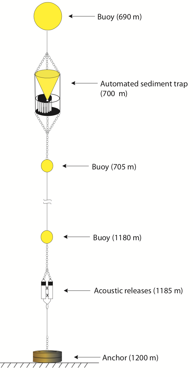 A schematic of a sediment trap.