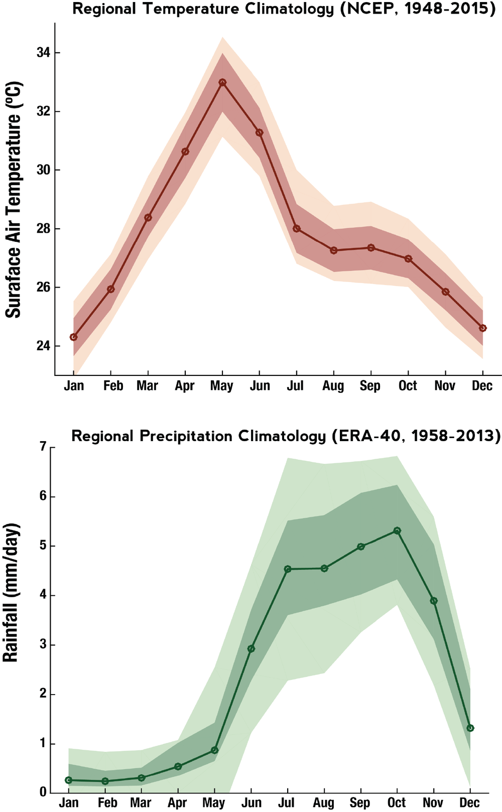 Rainfall in the southeastern parts of India mainly derive from the retreating monsoon, peaking during October, while temperatures peak during May, typically when heat waves occur. Thus, summer monsoon rains cannot be depended upon to always alleviate May heat waves in southeastern India.