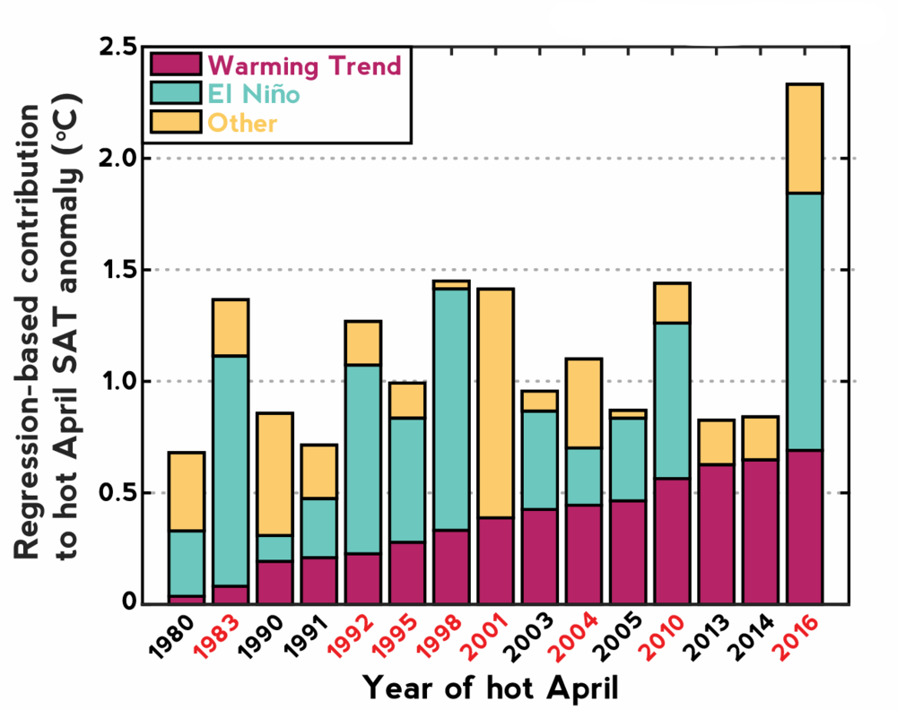 The increasingly creeping influence of long-term warming on April heat extremes in Southeast Asia: figure from a recently published article in Nature Communications.