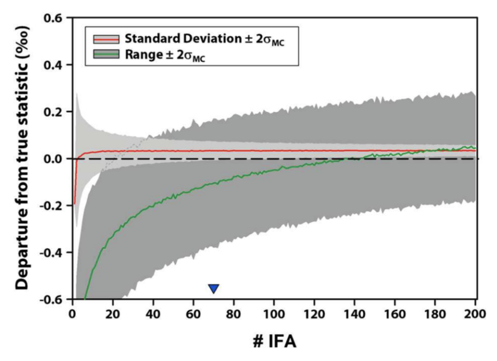 This plot shows how uncertainty in IFA statistics decreases (but not all the way!) as you increase the number of foraminiferal shells analyzed.