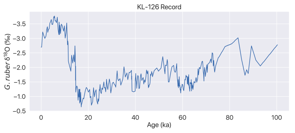 Figure 1.  A line plot of the  G. ruber  δ¹⁸O record from KL-126, northern Bay of Bengal, spanning over the past 100 ka. Data is from that  archived on PANGEA.