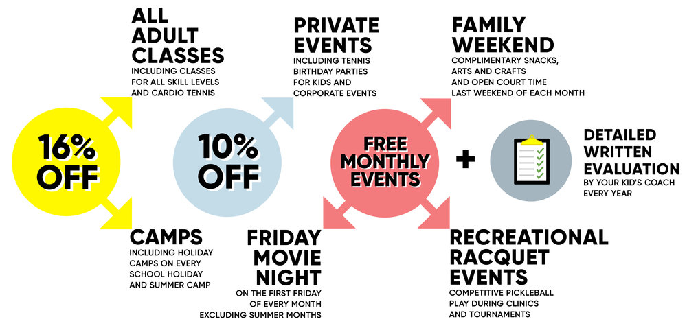 16% off: Camps, Private events, parent tennis classes Free monthly events: Family Weekend, FOAM tennis nights, Friday movie nights Plus Detailed written Evaluation