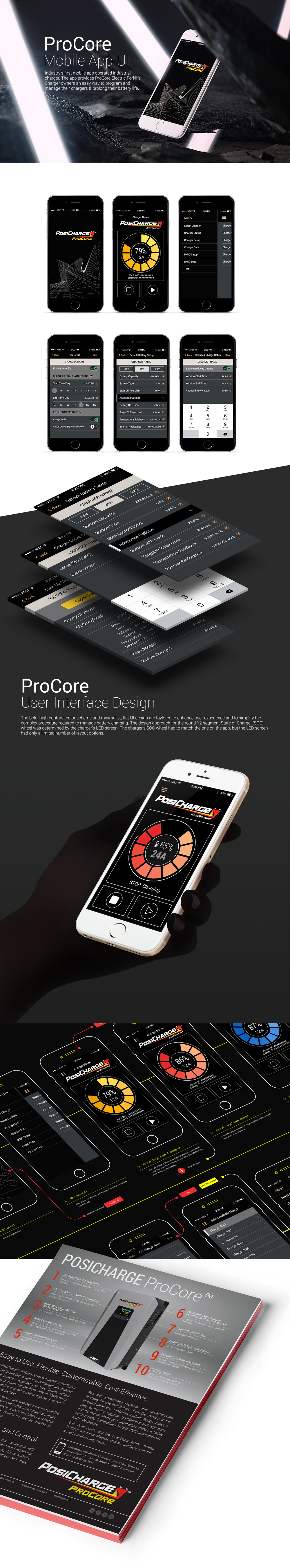 ProCore Mobile app user interface design