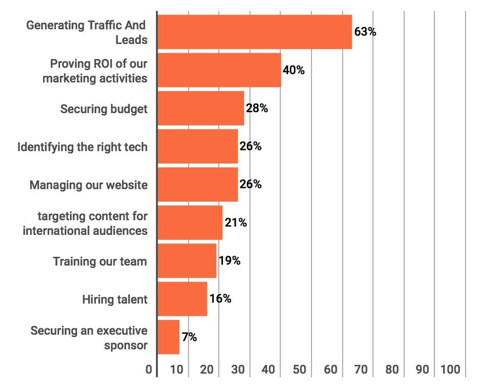 What are your company's top marketing challenges in 2018 (source: Content Marketing Institute)