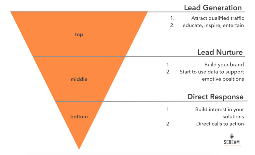 Scream Content Marketing Sales Funnel.png
