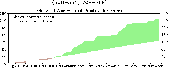 Recent observed accumulated precipitation for northern Pakistan region. Data source: CPC (Gauge-based) Unified Precipitation (Climatology 1981-2010) (updated on 21 April 2015)