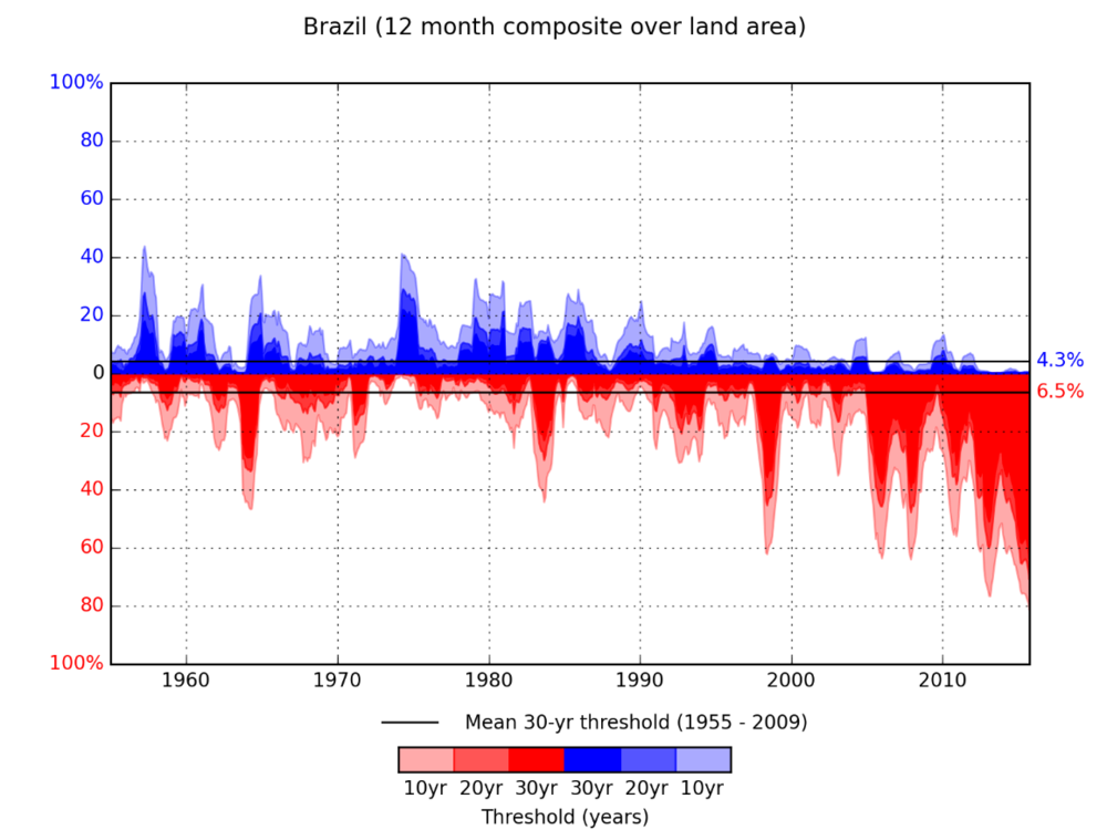 Figure 3. Monthly percent of Land Area in Brazil experiencing anomalous conditions: water deficits (red) or water surpluses (blue) by return period (expected frequency of occurrence)