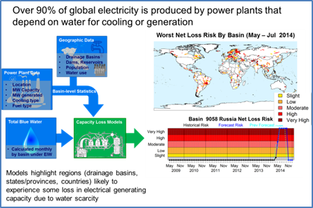 ISciences WSIM Electricity Assessment