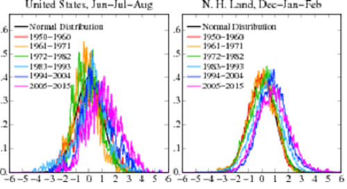 Figure 1. Frequency of occurrence (y-axis) of local temperature anomalies divided by local standard deviation (x-axis) obtained by binning all local results for the indicated region and 11-year period into 0.05 frequency intervals. Area under each curve is unity. Standard deviations are for the 1951-1980 period (Source Hansen, Sato, Ruedy, Perception of Climate Change [2]) Upper-left: Northern Hemisphere summer months; upper-right: Southern Hemisphere summer months; lower left: US summer months; lower-right: Northern Hemisphere winter months.