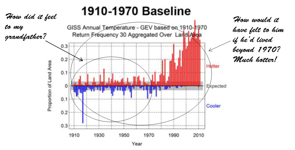 Figure 2. Trends in the Prevalence of Extreme Annual Average Temperatures (1910-2011) Using Three Baseline Periods (1910-1970, 1930-1990, and 1950-2010). (Source, McElroy, Baker, Climate Extremes [10]). Red bars in these charts depict the fraction of the measured land area with above median annual average temperature anomalies (warm events) that exceed a 30-year return period threshold, and the blue bars depict the fraction of the measured land area with below median anomalies (cool events) that exceed a 30-year return period threshold.