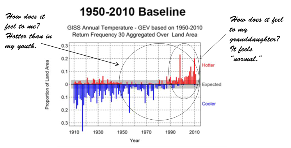 Figure 4. Trends in the Prevalence of Extreme Annual Average Temperatures (1910-2011) Using Three Baseline Periods (1910-1970, 1930-1990, and 1950-2010). (Source, McElroy, Baker, Climate Extremes [10]). Red bars in these charts depict the fraction of the measured land area with above median annual average temperature anomalies (warm events) that exceed a 30-year return period threshold, and the blue bars depict the fraction of the measured land area with below median anomalies (cool events) that exceed a 30-year return period threshold.