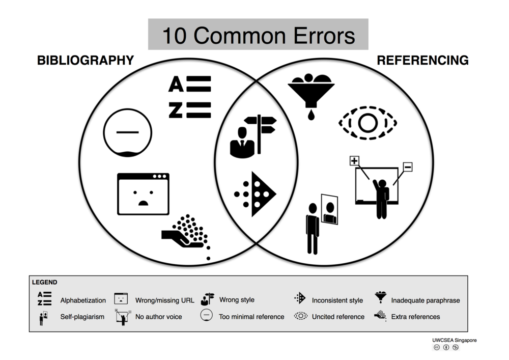 POSTER: 10 Common Errors