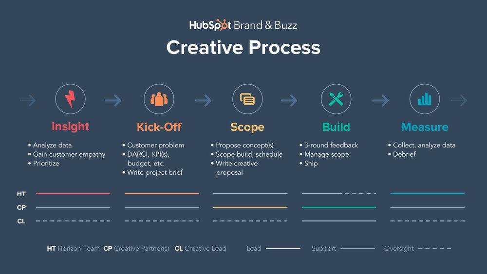 Creative-Process-4.jpg