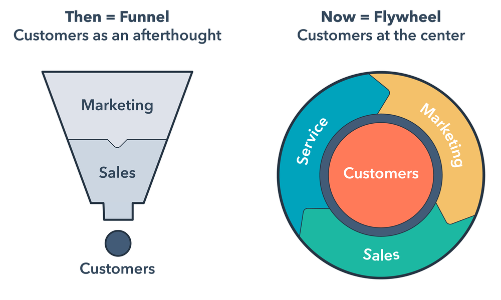A diagram from CEO and co-founder Brian Halligan's INBOUND 2018 keynote about creating a low-friction flywheel to replace the outdated funnel concept