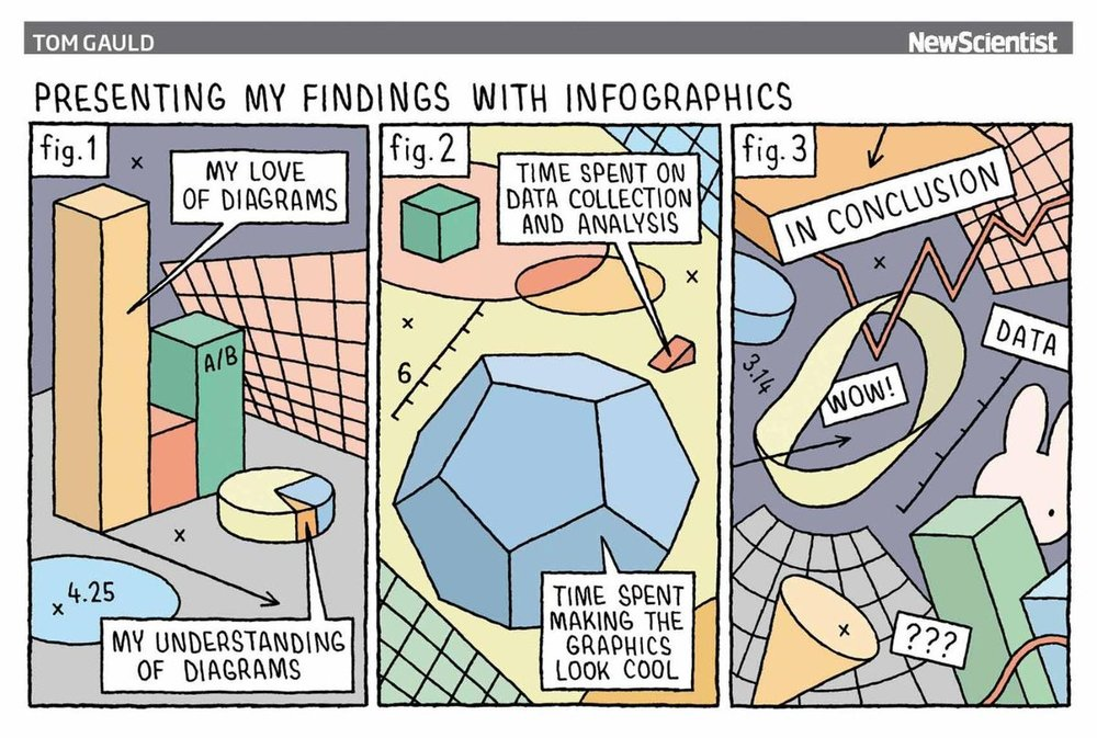 The great Tom Gauld, in New Scientist. If this ratio of data collection and graphics making holds true, we are in  serious  trouble!