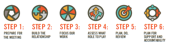 The Six Steps - Walk through the six steps of the Family-Centered Coaching approach.