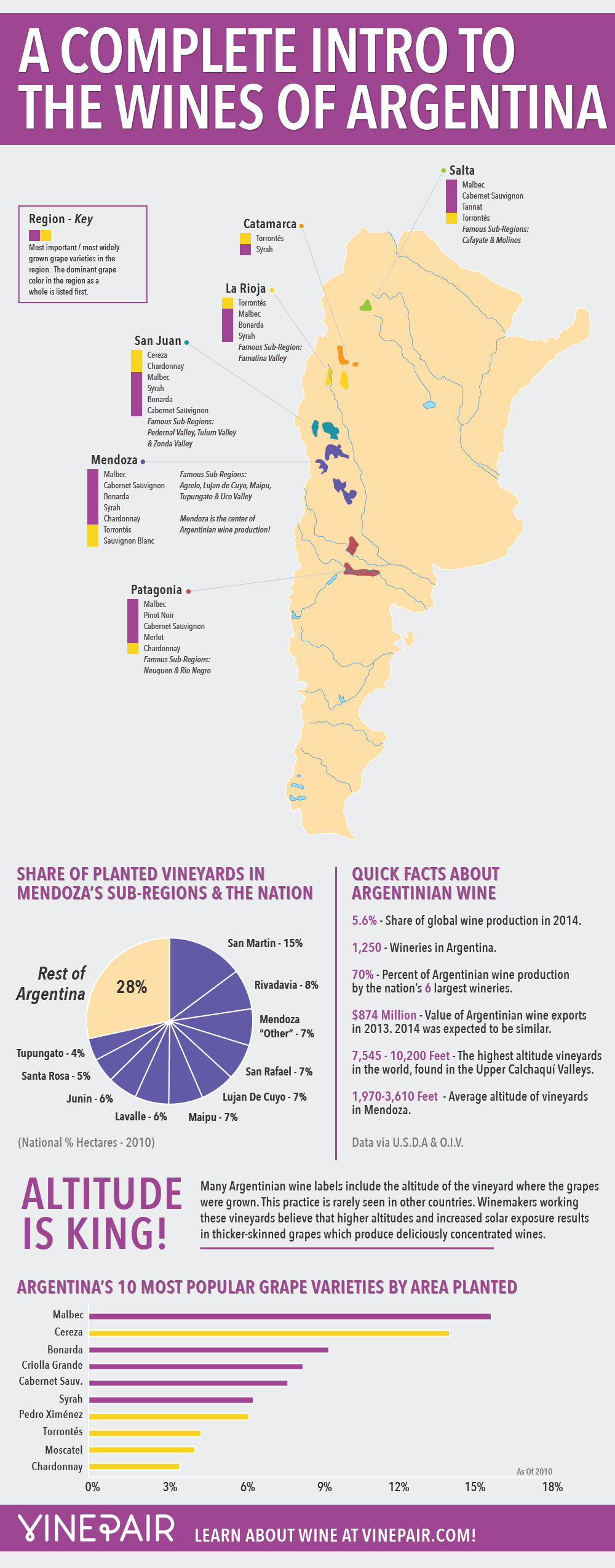 Article source: Vine Pair - Joshua Malin  www.vinepair.com  http://vinepair.com/wine-blog/intro-wines-of-argentina-map-infographic/
