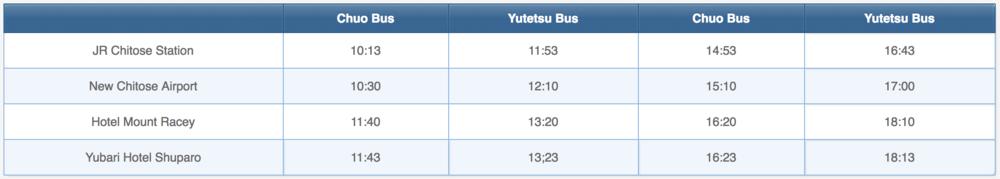 CTS to Yubari