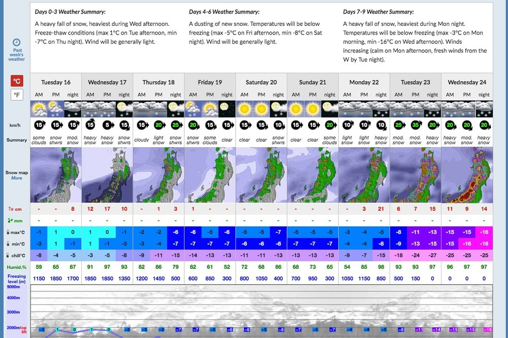 When the forecast looks like this... - You drop everything and meet us halfway across the world. We take care of the rest.You only live once ;-)