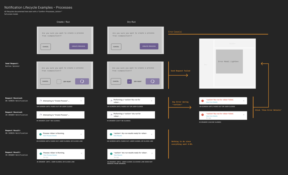 Notification Lifecycle Examples.png