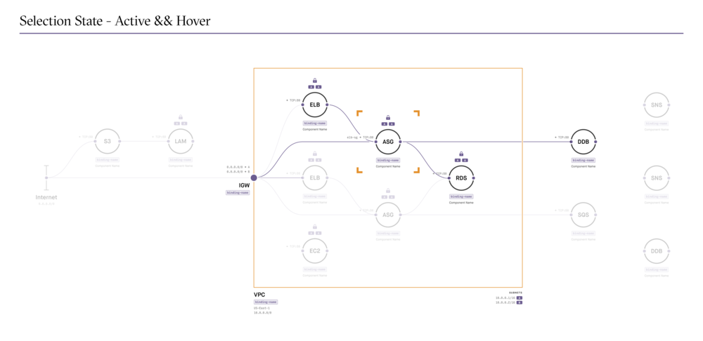 5. Active && VPC Hover.png