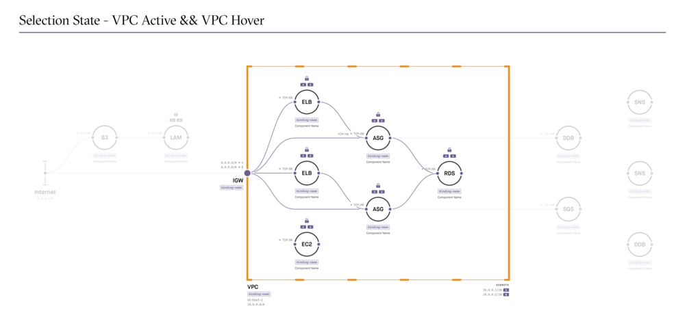 9. VPC Active && VPC Hover.png