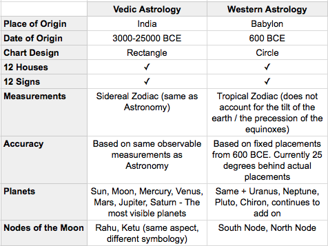 HOW TO READ YOUR VEDIC ASTROLOGY BIRTH CHART