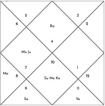 EXAMPLE BIRTH CHART Cancer Rising Capricorn Sun Scorpio Moon