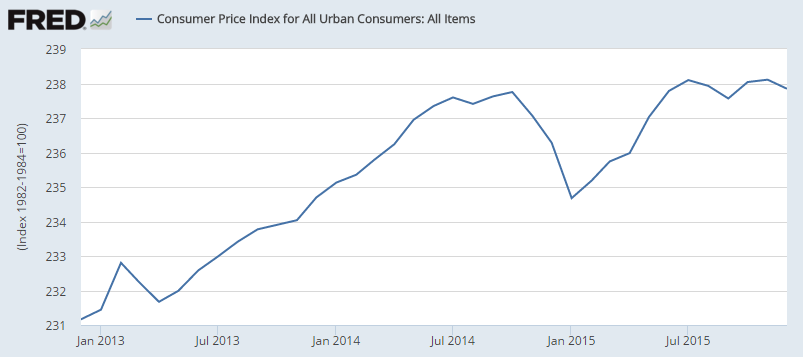 Economic Research, Federal Reserve Bank of St. Louis, Consumer Price Index