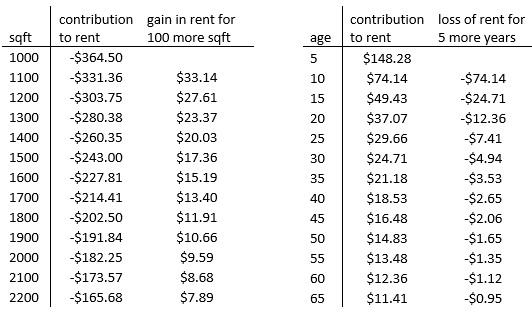 rent and sqft.jpg