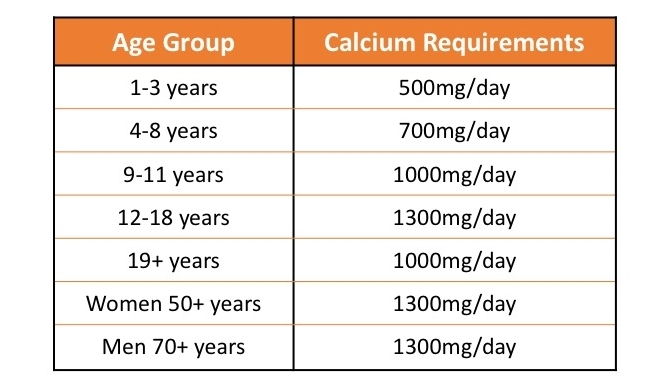 Calcium Requirements at different age categories