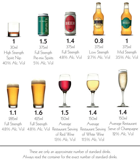 For more information on alcohol and standard drink serves, visit www.alcohol.gov.au and  d  ownload the standard drinks chart   HERE
