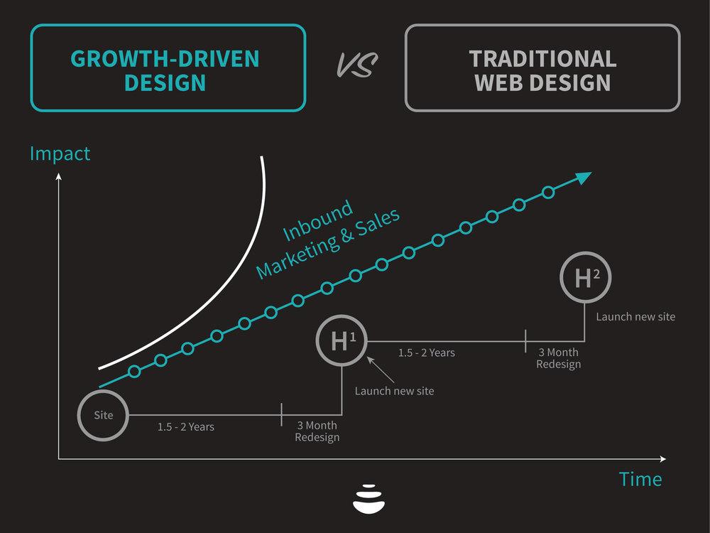 advmedialab-growth-driven-design.jpg