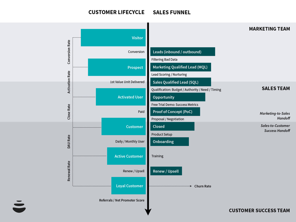 customer-lifecycle-e-sales-funnel-3.png