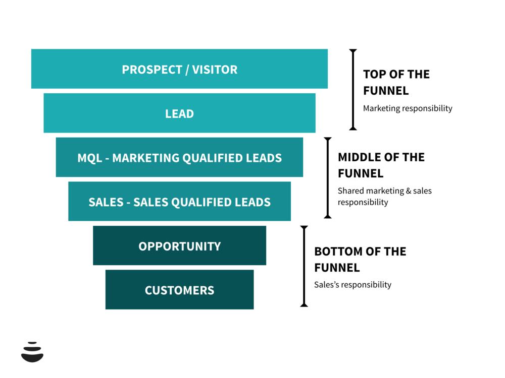 Definizione dei 6 stage del marketing e sales funnel.
