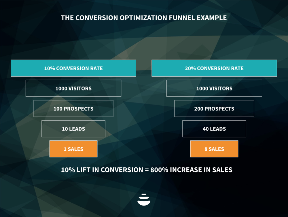 conversion-optimization-rate-marketing-funnel.png