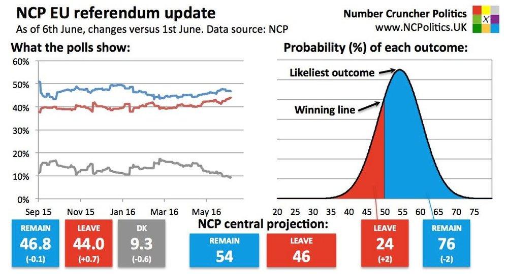 De kansen op een Brexit volgens peilingen 6 juni