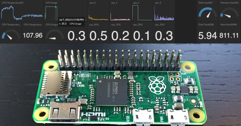 A browser-based dashboard to monitor the health and performance of a web-connected Raspberry Pi.