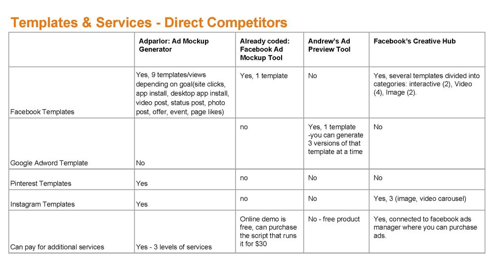 Direct competitors' feature list. See the full competitive analysis  here .