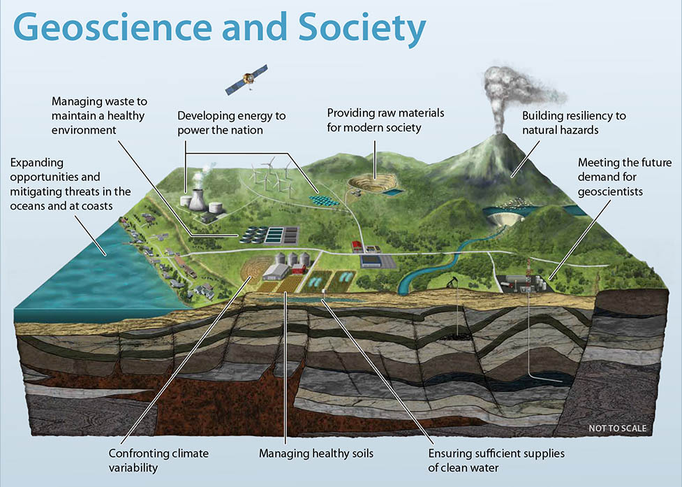 Geoscience and Society