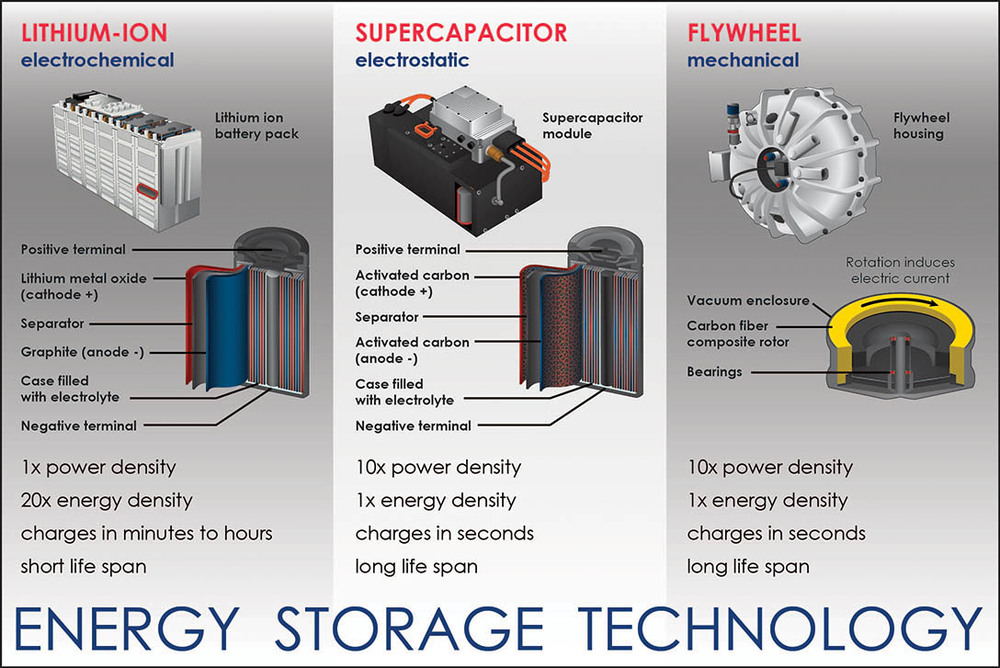 Auto Energy Storage Technology
