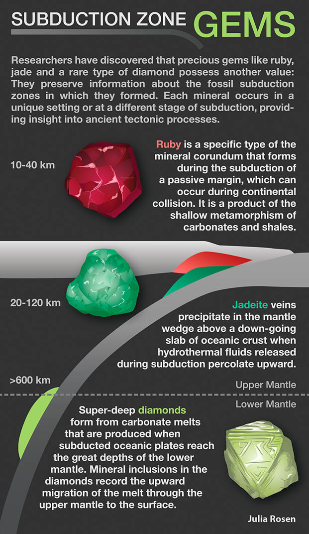 Subduction Gems