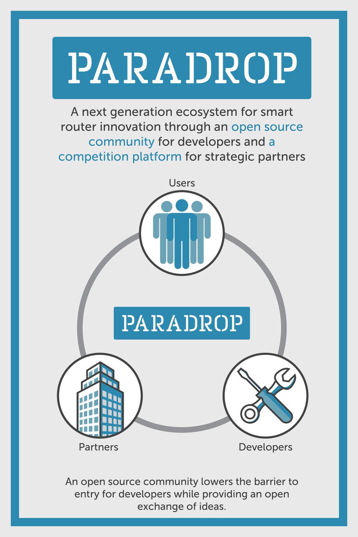 Paradrop Poster Image_Community.jpg