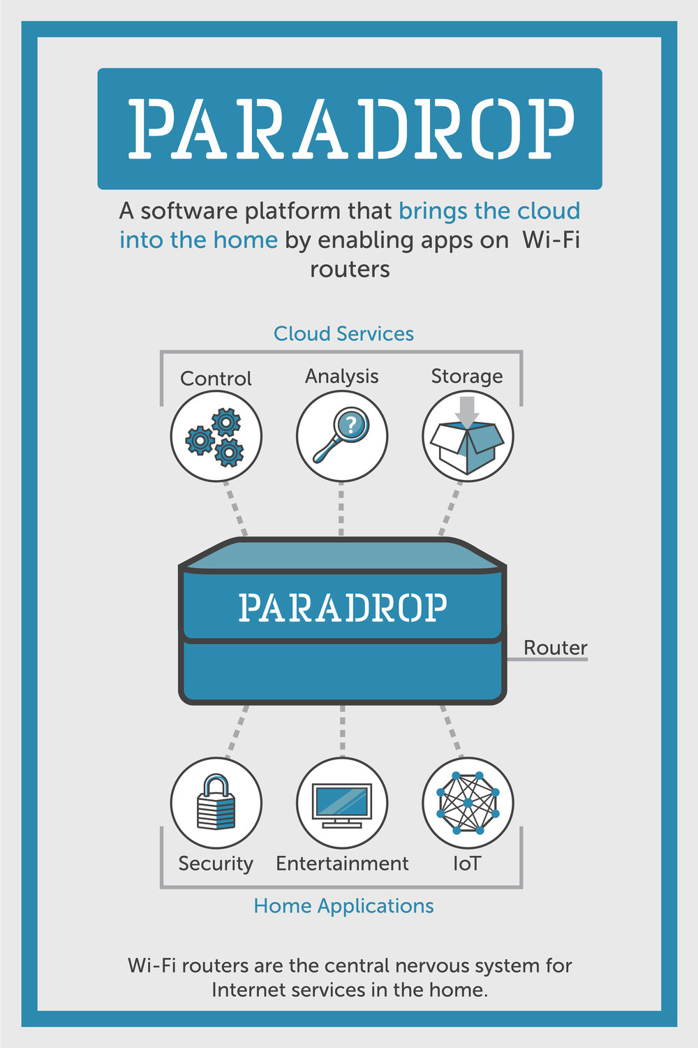 Paradrop Poster Image_Router.jpg