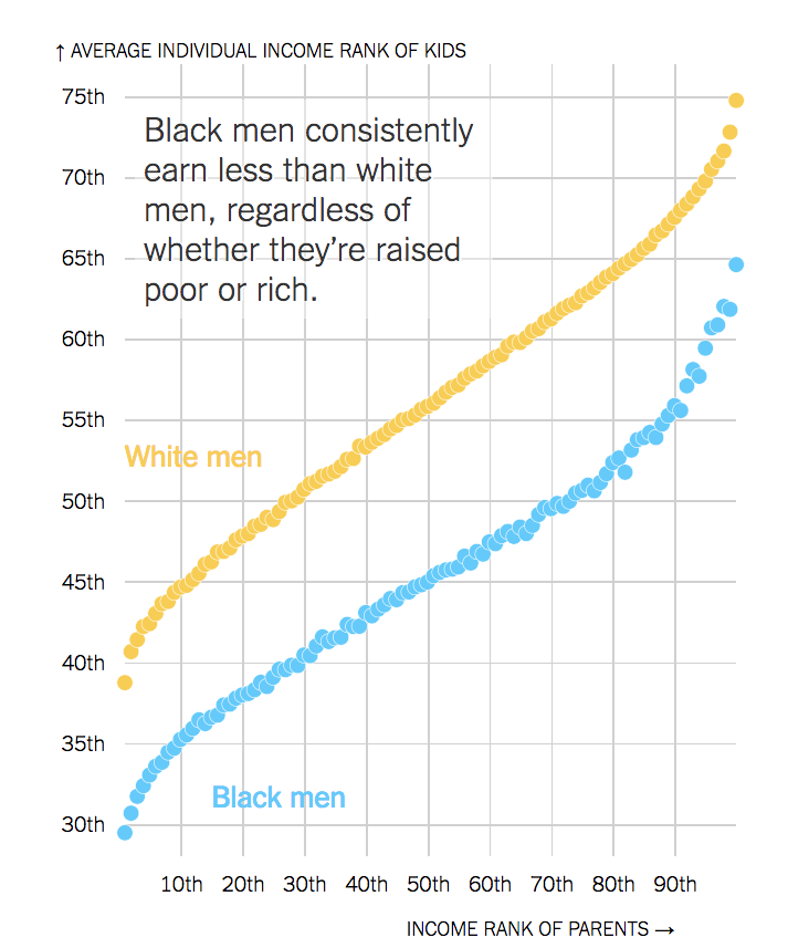 Large income gaps persist between men — but not women.