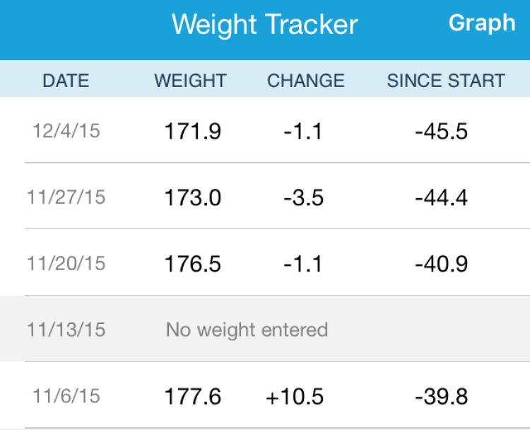 For those seeing a discrepancy in my overall weight loss. I started WW when I was 217.4, but I mark my overall weight loss from my highest (roughly 235). That is why my WW totals will always be less than the overall weight loss I go by.